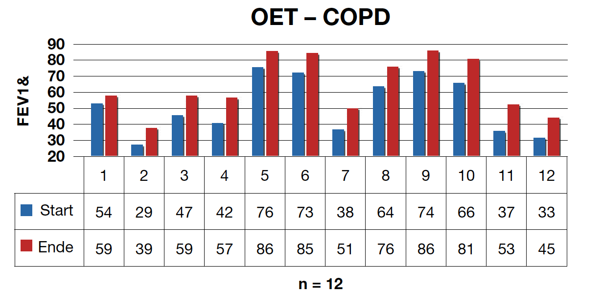 Tab 1: COPD study with Oxygen-Energy-Therapy