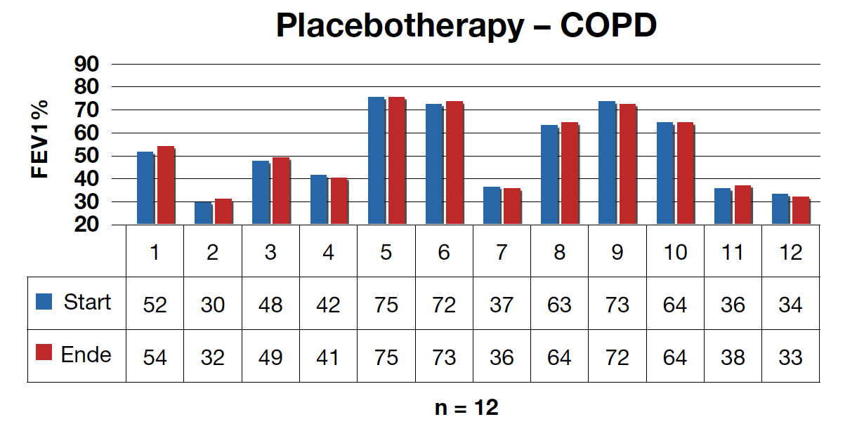 Tab 2: COPD study with Oxygen-Energy-Therapy